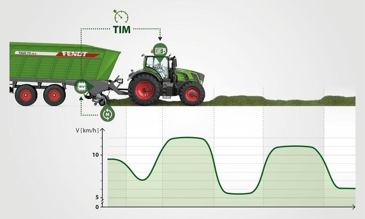 Grafik TIM zur Anpassung der Geschwindigkeit nach Anforderungen in der Ernte