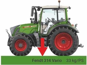 Recorte del Fendt 300 Vario con una barra verde que indica 33 kg/CV.