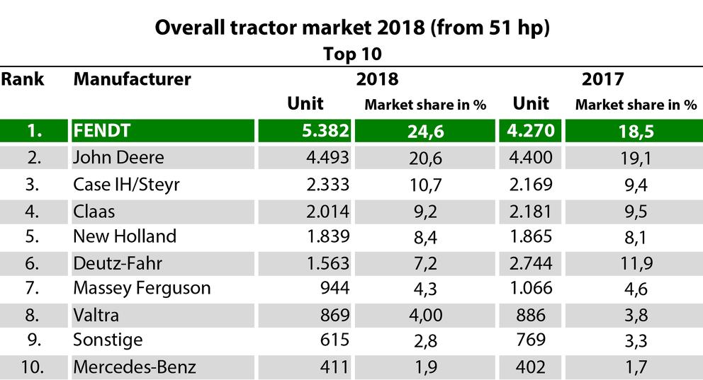 Fendt top of Germany´s tractor market 2018 - Fendt