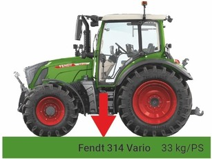 Fendt 300 Vario cut-out with green bar showing 33 kg/hp.